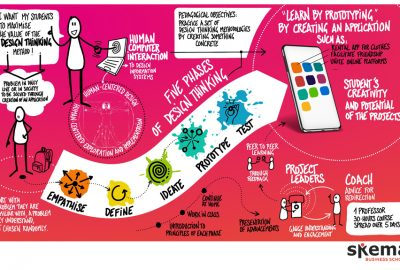 Digitalisation in higher education: How I redesigned Design Thinking by creating apps prototypes with my students?