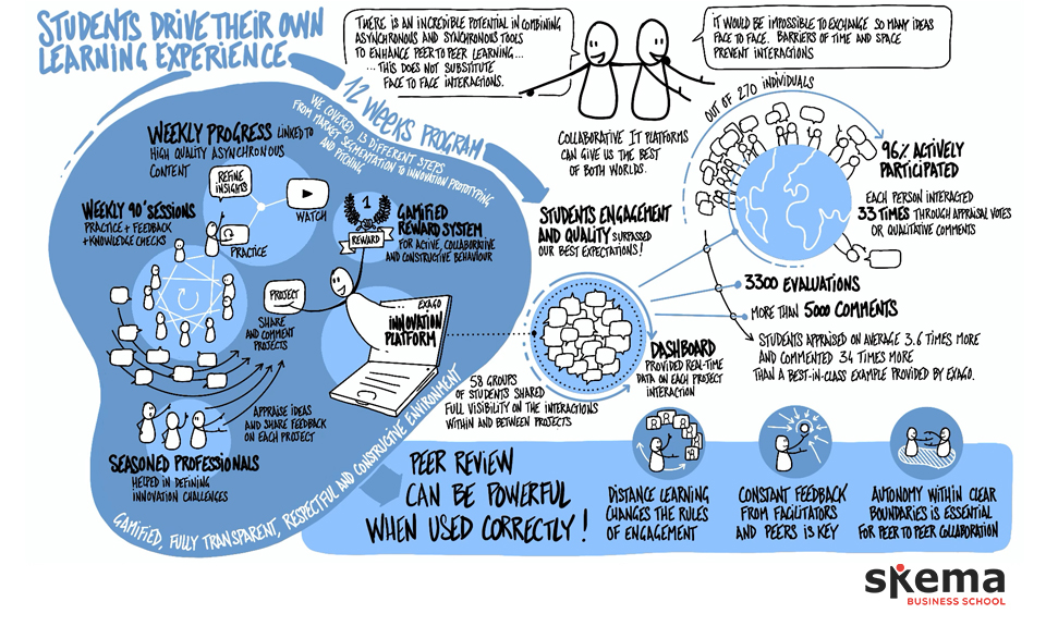 When Students drive the learning journey: How we designed a peer-to-peer multicampus learning experience