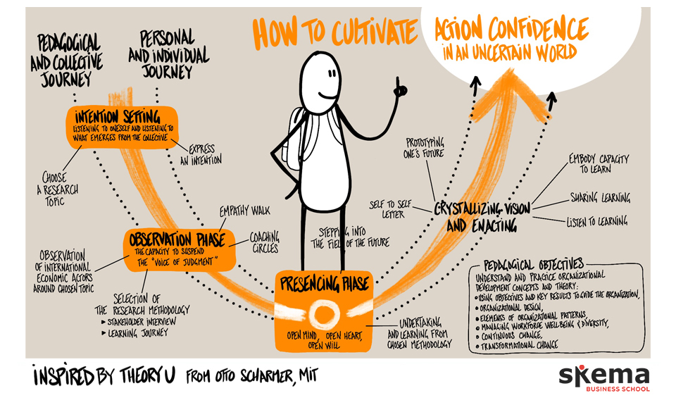 How to cultivate action confidence in an uncertain world?